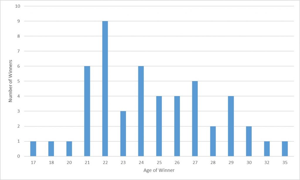 A chart showing the age of the Wimbledon champions